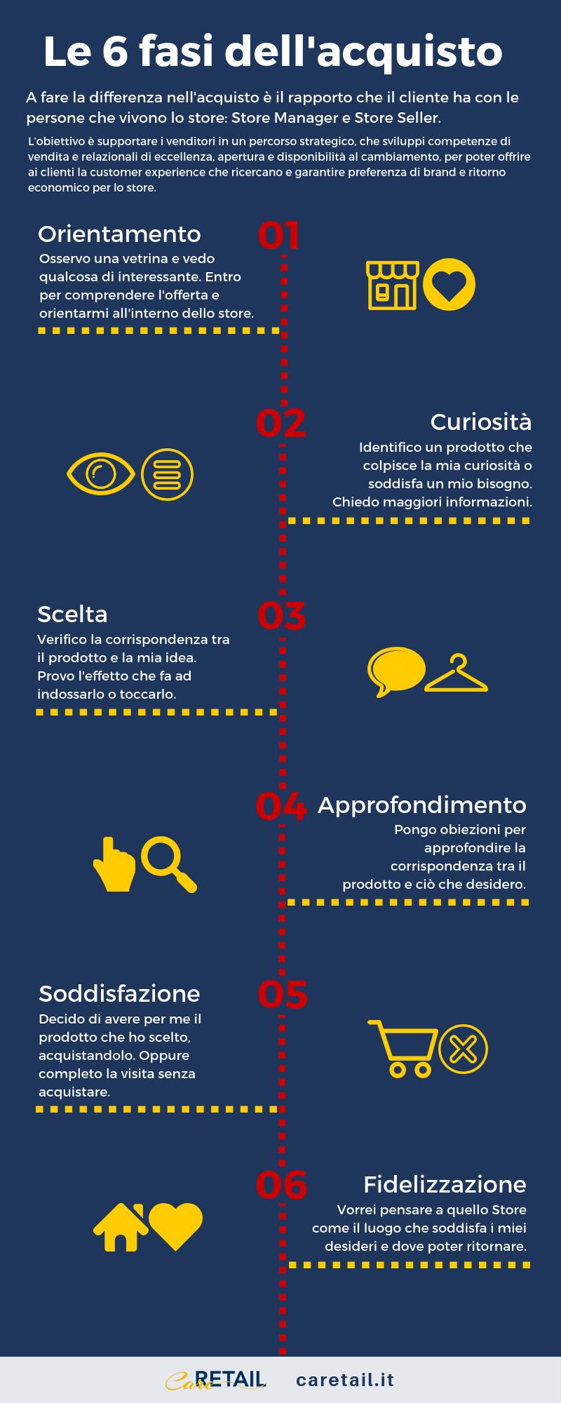 Caretail - Le sei fasi dell'acquisto