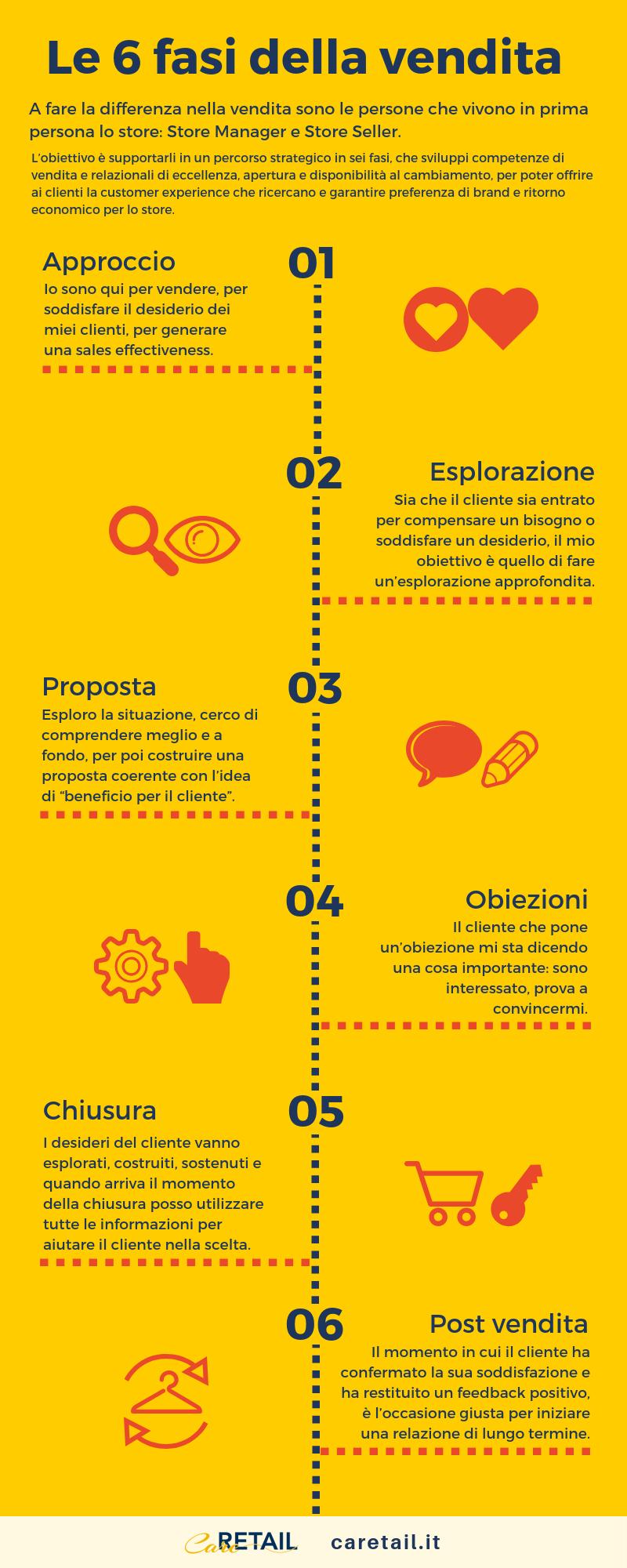 Caretail - Le sei fasi della vendita