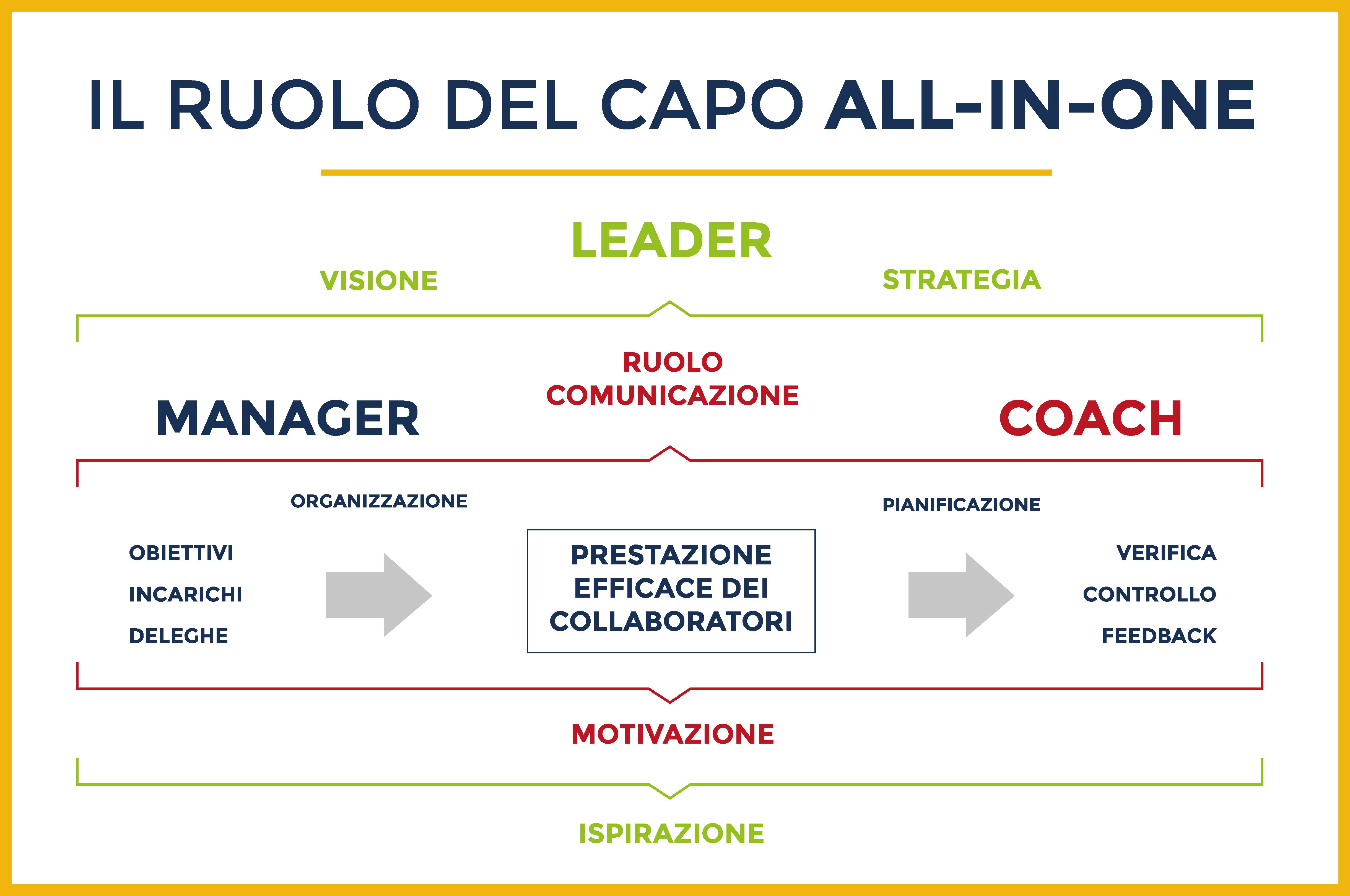 Caretail Il ruolo del capo all-in-one