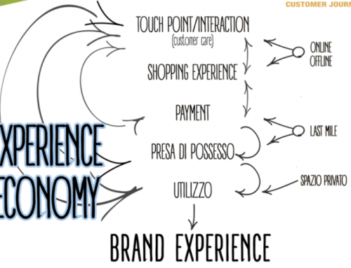 Il Retail è Experience!