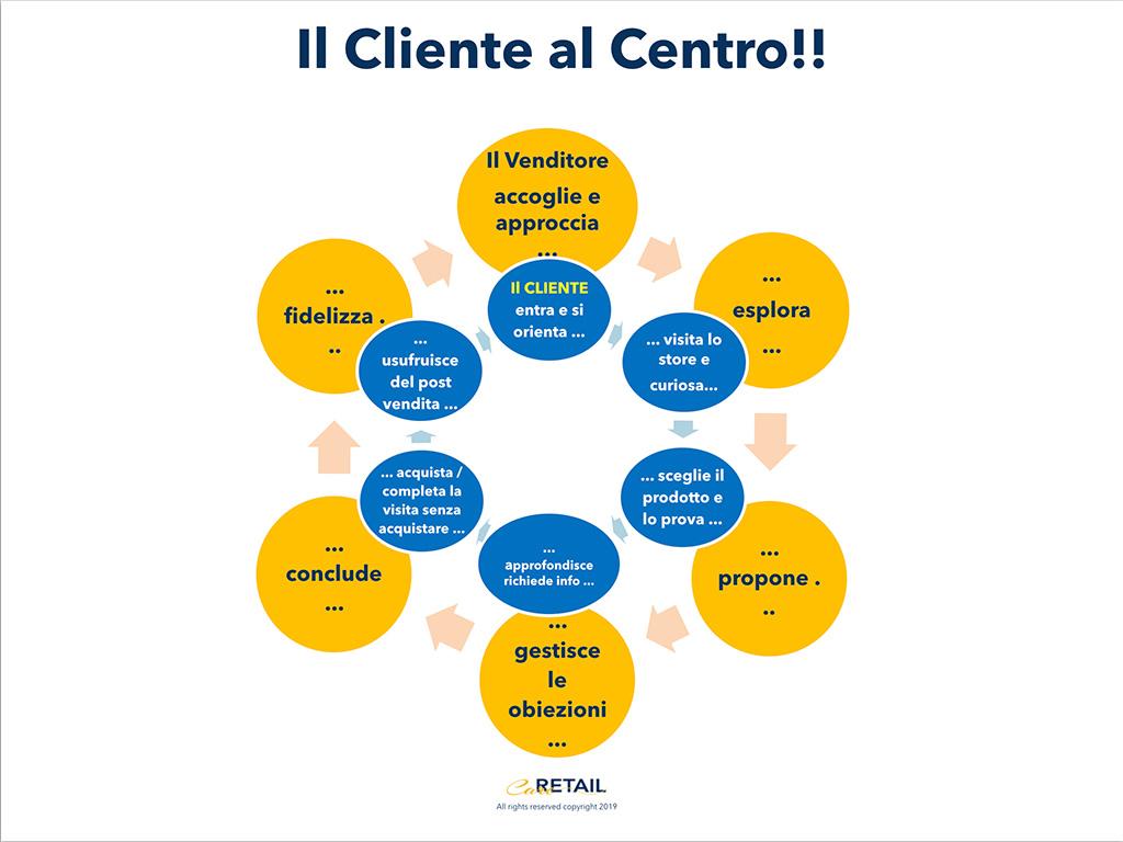 Sales Effectiveness: le sei fasi della vendita e dell'acquisto